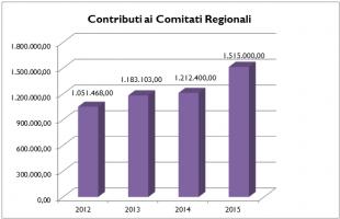Dalla Fidal un milione alle società nel 2015